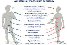 Signs & Symptoms of Nutrition Problems
