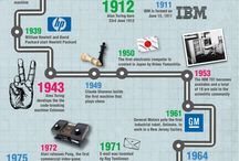 Tech History / Tech history throughout the years