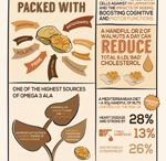Nuts for Life Infographics / Simple infographics on each nut variety to share via your social media channels