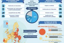 Infographies diverses / l'Ue en quelques chiffres