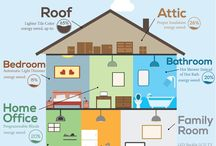 Home energy & sustain.