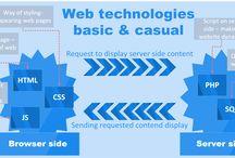 Technology / Technologies descripted in a schema
