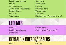Lectin free Foodlist