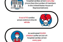 SCA and AED Infographics