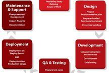 Software Development / ACE Infoway, a one stop destination for Software Development Solutions in India. Hire Software Developer for offshore software application development.