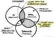 Visualisierung Konzept