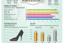 Business Facts / by OnlineTrends