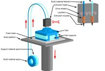 Different Kinds of 3D printing Technologies