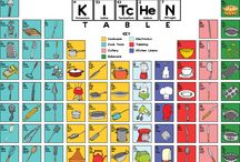 The Kitchen Table / The Kitchen Table Poster features 69 items from the kitchen. The Kitchen Table itesare organized in a similar layout and structure to the Periodic Table of the Elements. The kitchen items are then separated into 7 groups: Cookware, Cooking Tools, Cutlery, Bakeware, Electronics, Tabletop and Kitchen Linens. The poster is available in two sizes: 18x24 and 24x36 and printed on thick, durable, archival, acid-free matte paper. http://bit.ly/thekitchentableposter