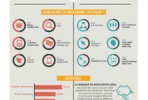 Infographies Optimisations de site