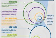 Social Network Support / Η S.N.S αναλαμβάνει την προώθηση του brand, προϊόντος ή της υπηρεσίας στα μέσα κοινωνικής δικτύωσης.