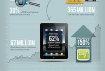 Infographics / Apple / Facebook Related Infgraphics