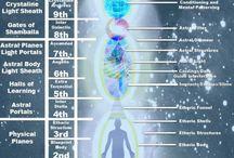 Multidimensional consciousness
