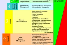 Product and process management