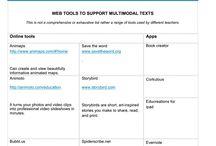 Australian Curriculum Digital Technologies