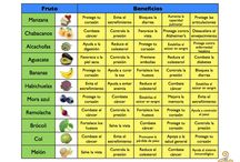 Healthy eating unit / by Rebecca Payton