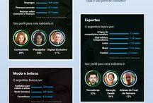 O perfil dos internautas da América Latina.