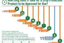 Pesticide Regulation