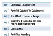 Budgeting & Saving for College / by Sandra Eckensberger Schwear