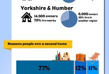 HomeProtect Infographics / Infographics about homes and home ownership in the UK