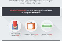 Millennials generation