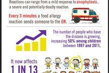 Food Allergy information / Information on #foodallergies.  #foodallergy