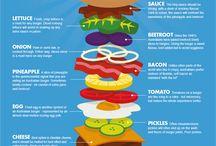 Australian | Food