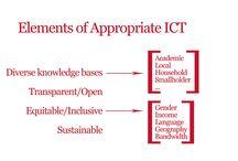 ICT4D infographics