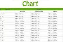 Weight chart