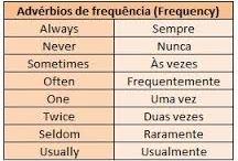 Idioma English