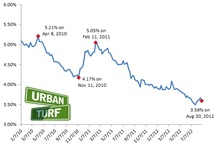 Charts & Graphs / by UrbanTurf