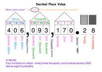 Maths - Decimal Place Value