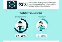 Loyal Customer / Loyalty programs