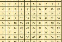 Tablas de multiplicar sumar y dividir