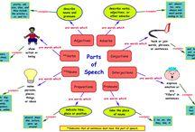 English at school / Teaching english