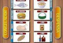Duración de alimentos