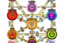 WICCA: The Kabbalistic Tree of Life with the names of the Sephiroth and path