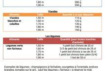 Regime chrononutrition