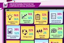 Social Media / Social Media Marketing, Social Media Management