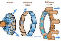compresseur centrifuge/axial/aubages