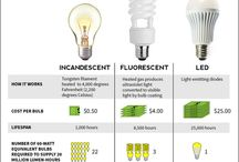 LED Light Facts / Some of the great reason to switch to LED lights.