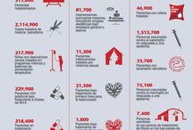 Infografías / Información sobre las actividades de Médicos Sin Fronteras