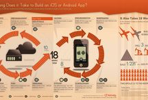 Smart Mobile Devices
