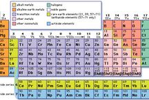 Characteristics of periodic table's groups / Alkaline Metal (group IA) are soft, most reactive metals, easily give away valence electrons, 1 valence electron.  Alkaline Earth Metal (IIA) have 2 valence electrons, burn brightly, soft, silvery white, high melting point/density. Transition Metal (group 3-12) are good thermal conductors, shiny, electric conductors, higher density and melting points than group 1+2, 1-2 valence electrons