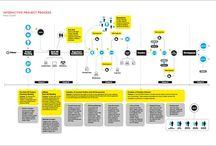 Flow Chart Designs
