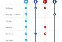 Comms/Internet/Social etc.