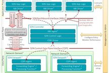 Software Defined Networking / Network Function Virtualization / Some very nice articles about 'Software Defined Networking' (SDN) & 'Network Function Virtualization' (NFV)