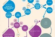 Entrepreneur Infographics / Infographics for entrepreneurs