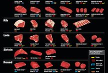 Meat Cuts and Names