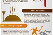 Fun Facts about Madrid